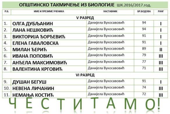 БИОЛОГИЈА ОПШТИНСКО1617