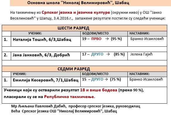 ОКРУЖНО ТАКМИЧЕЊЕ - СРПСКИ ЈЕЗИК 2016