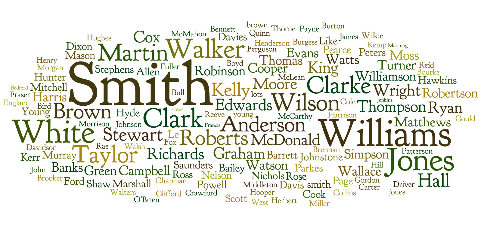 Most Common Last Names On Earth OSOTI