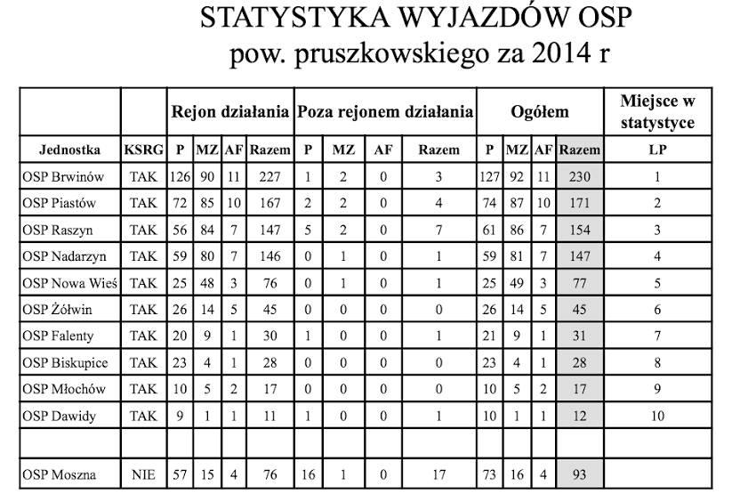 Statystyka z SSK 2014