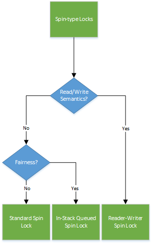 Figure 1  - Decision Tree for Spin-type Locks