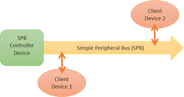 Figure 1 - Controller, Buss and 2 Client Devices
