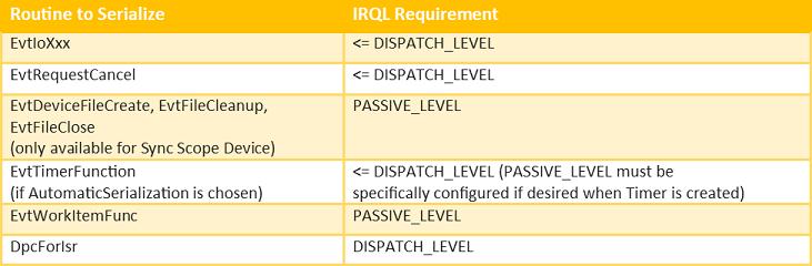 Table 1 - IRQL Constraints of Serializable Callbacks