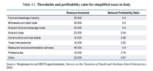 Tax compliance and SMEs: the OECD comparative study