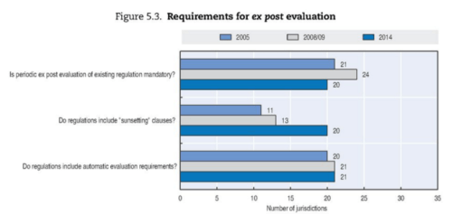 OECD_ExpostEvaluation_2015_fig1-1