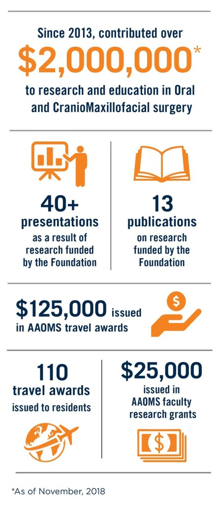 Infographic for research accomplishments