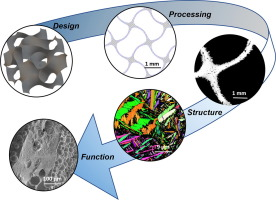 Fatigue behavior of As-built selective laser melted titanium scaffolds with sheet-based gyroid microarchitecture for bone tissue engineering