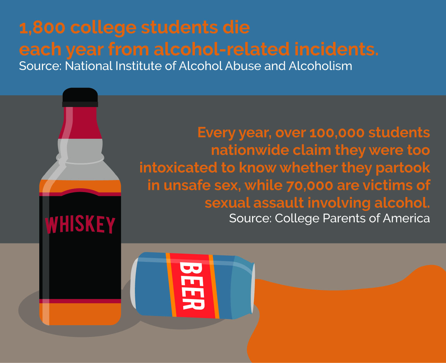 Alcohol S Negative Effects On College Students