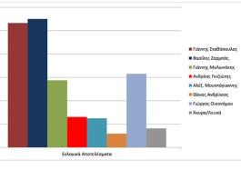 Αποτελέσματα δημοτικών εκλογών Αγίας Παρασκευής.