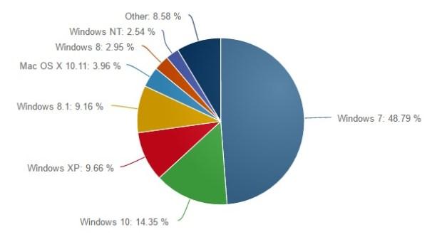 Windows 10 заняла 14,35% рынка