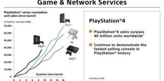 PlayStation Plus com 21 milhões de subscritores