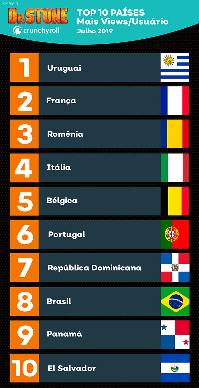 Portugal e Brasil entre os 10 países onde Dr. Stone é mais popular