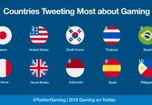Brasil foi o 5º país que mais falou sobre videojogos em 2019