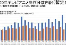 Quantidade de animação produzida no Japão diminuiu 6.5% em 2020