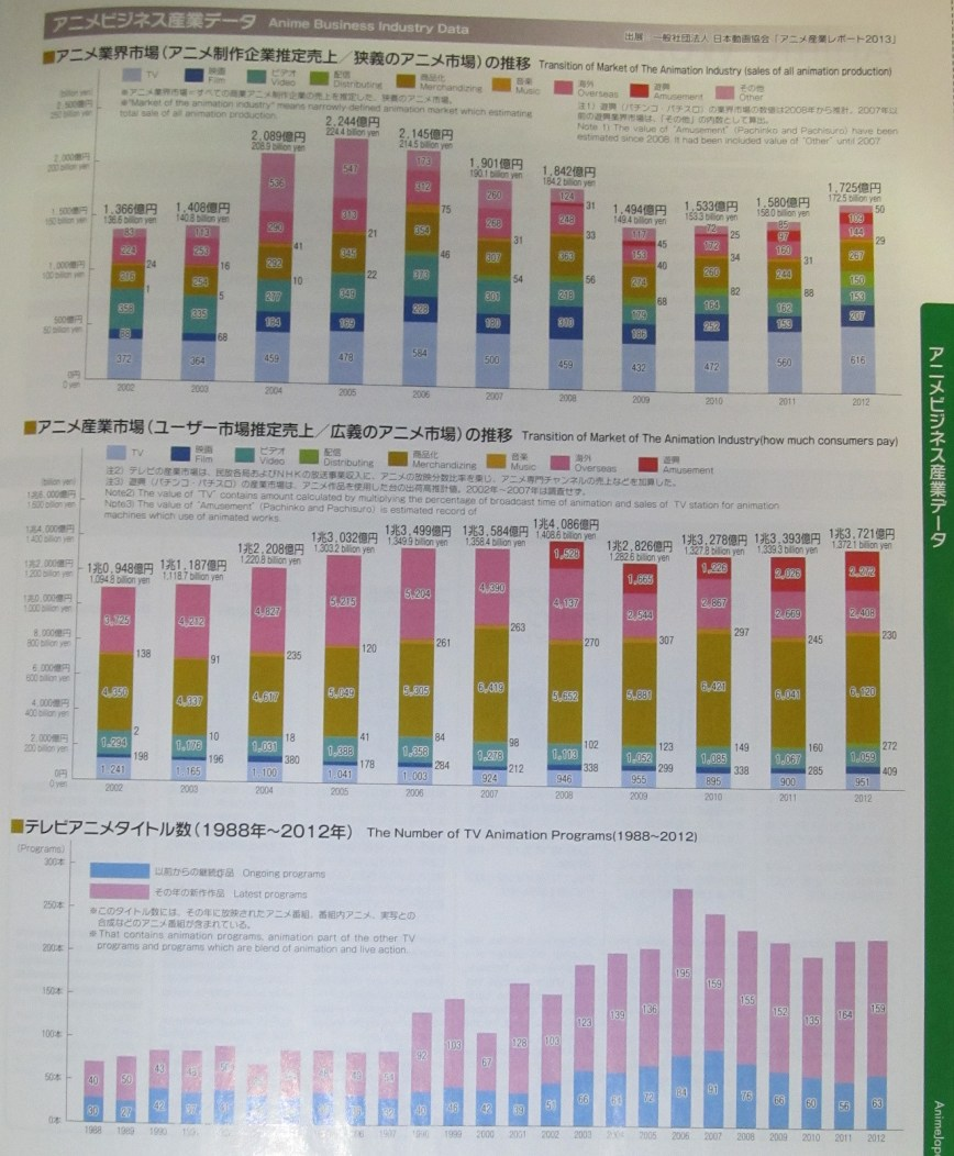 2013 Anime Industry Gross Profits & Sales Pic 2