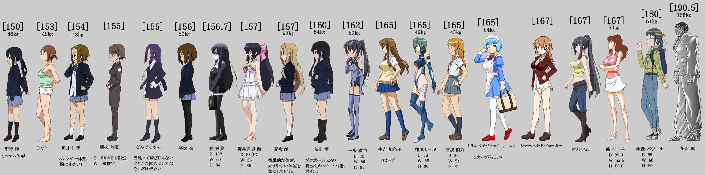 Moe female anime characters height comparison chart otaku tale for various female anime and male characters nvjuhfo Choice Image