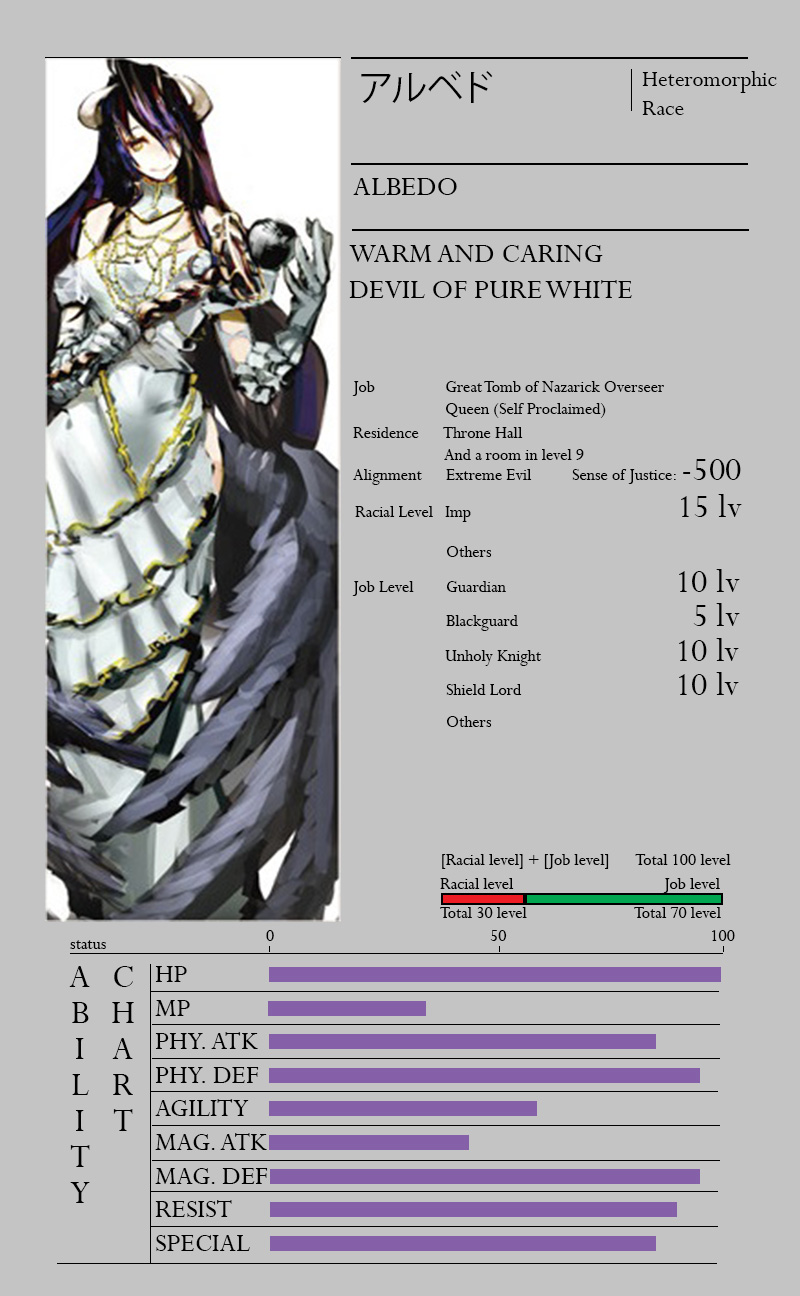 Overlord-Light-Novel-Character-Info-Albedo