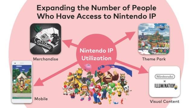 Nintendo Investors' Meeting Brags About Nintendo Switch Online Numbers, Talks Future IP Utilization