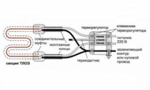 одножильная система кабельный теплый пол