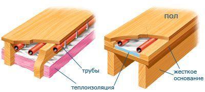 деревянная система теплый пол