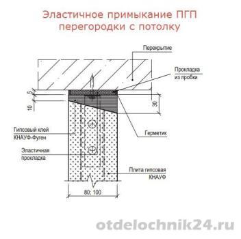 эластичное-примыкание-перегородки-ПГП-к-потолку