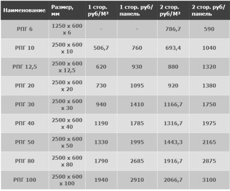 Панели РПГ цены