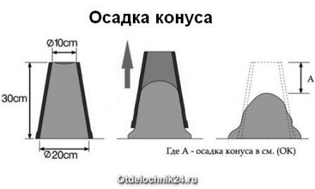 метод осадка конуса бетон