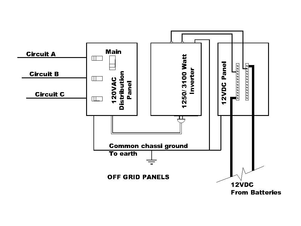 Dc Ac Distribution Panel Amp Inverter Grounding