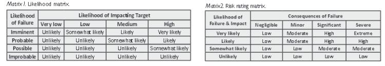TreeSafety ISA matrix