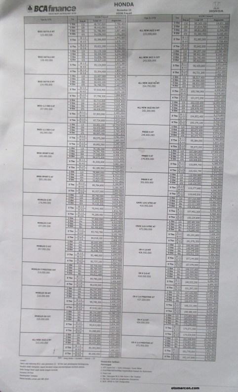 daftar harga mobil honda denpasar