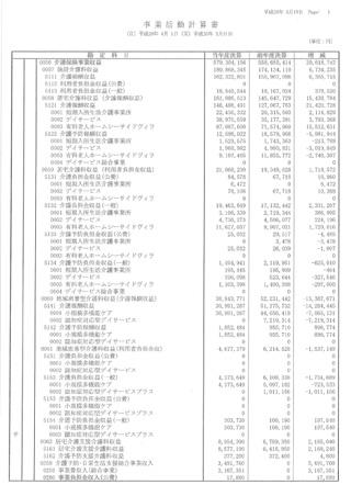 事業活動計算書