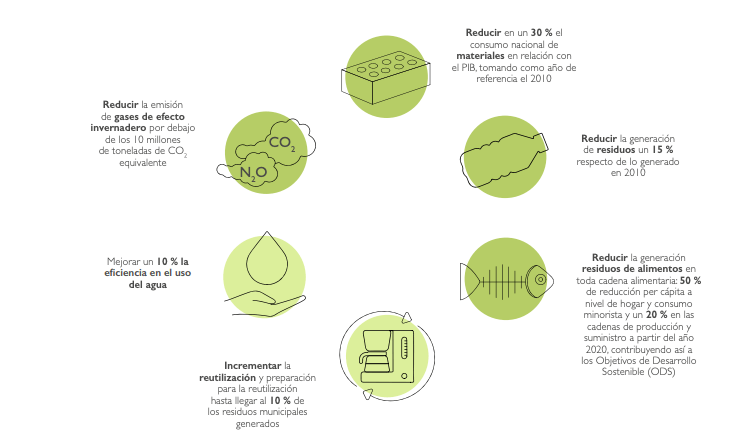 leyes economia circular