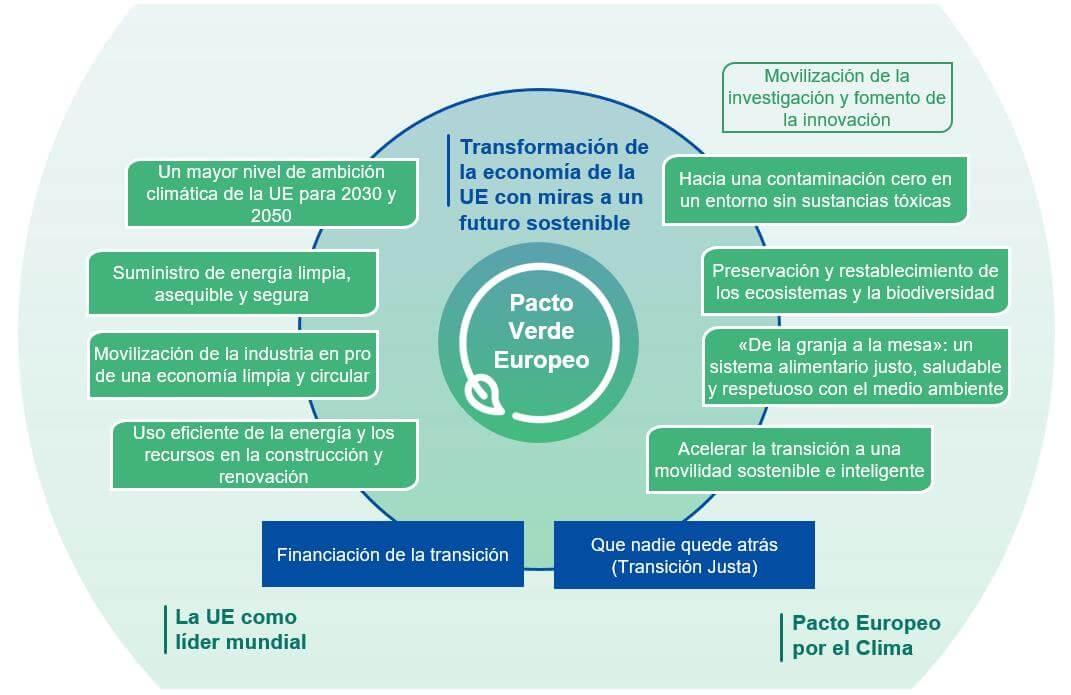 leyes economía circular