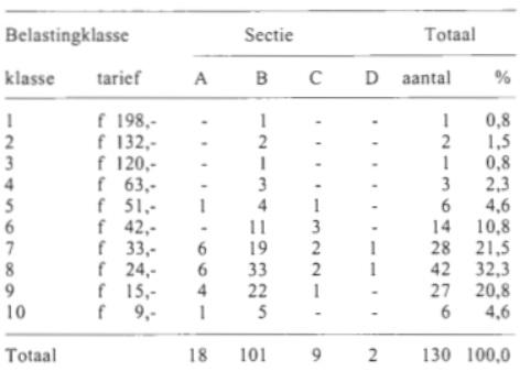 Tabel 6: de verdeling van de huizen in verschillende klassen.