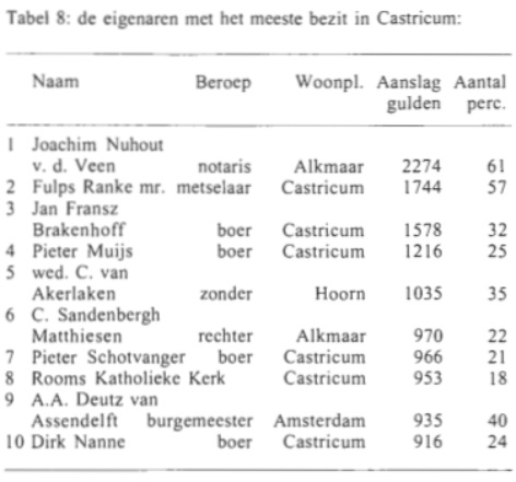 Tabel 8: de eigenaren met het meeste bezit in Castricum.
