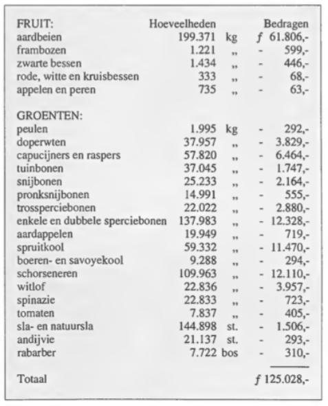 Veiling omzetcijfers 1939.