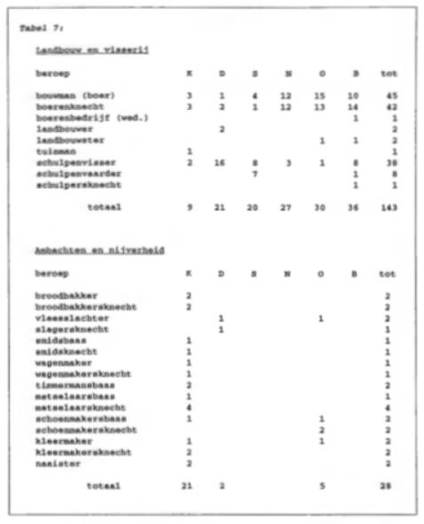 Tabel 7.