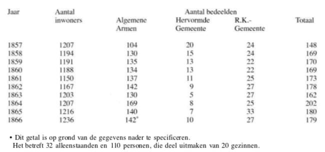 Tabel met het aantal door de verschillende vormen van armenzorg bedeelde Castricummers in de periode 1857-1866.