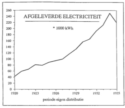 De hoeveelheid elektriciteit welke per jaar door het Gemeentelijk Energie Bedrijf aan de Castricumse bevolking werd afgegeven gedurende de periode van de eigen elektriciteitsdistributie.