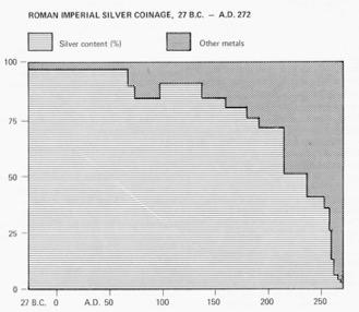 Metaalgehalte van Romeinse zilvermunten