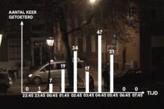 Uit de video van de Ombudsman: Leidsepleinbuurt.......
