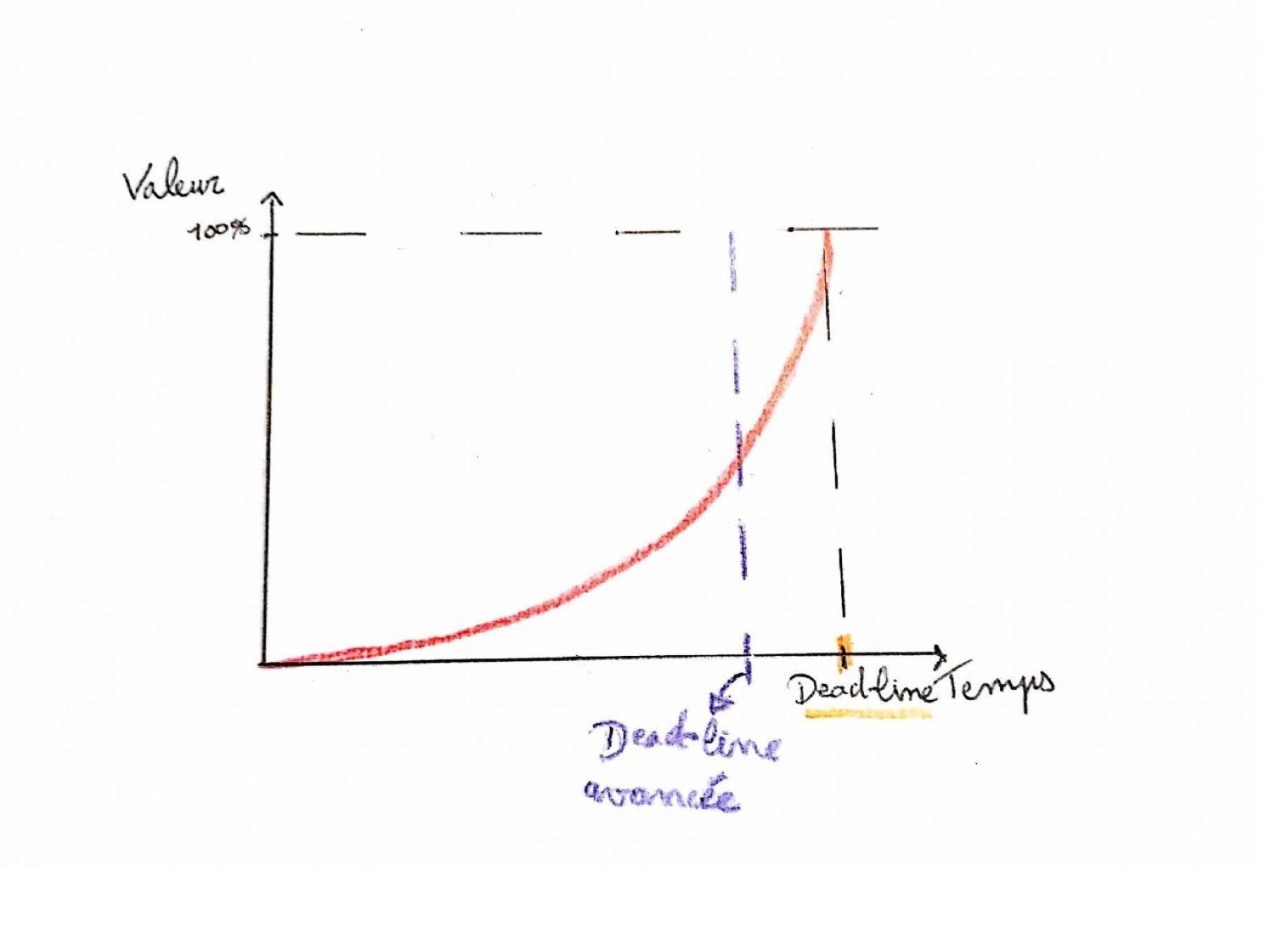 graphique-gestion-de-projet-programme-de-travail-