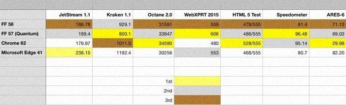 Тесты Firefox против Chrome и Edge