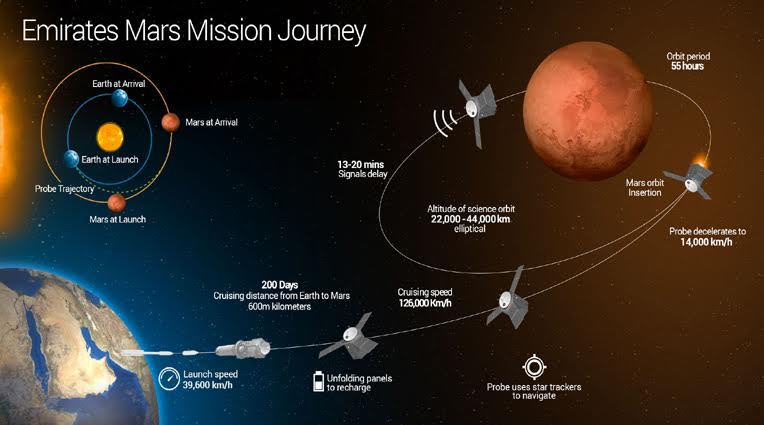 the first uae mission to mars our beautiful planet rh ourbeautifulplanet org Disadvantages On Mars Disadvantages On Mars