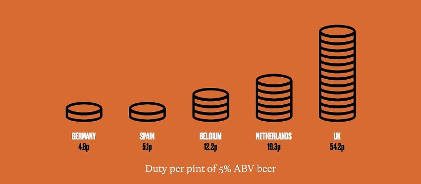 Beer Duty rates in EU