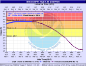 Memphis Mississippi River Gauge, cresting just below the moderate flood state