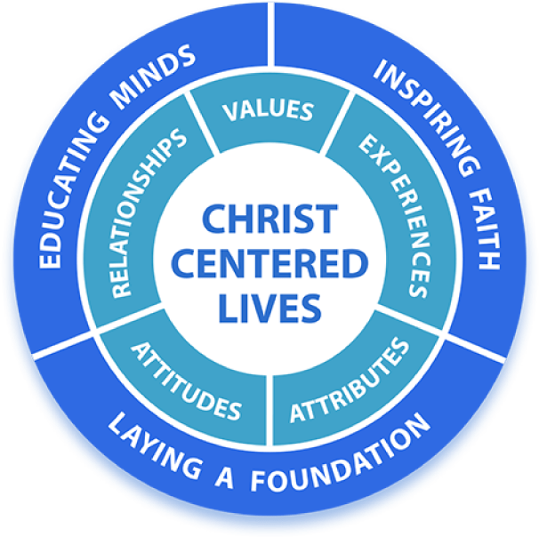 Two circles around the main text of Christ Centered Lives. Inner circle says relationships, values, experiences, attitudes, and attributes. Outer circle says educating minds, Inspiring faith, and Laying a foundation.
