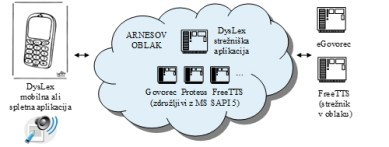 OpeningupSlovenia project – DysLex