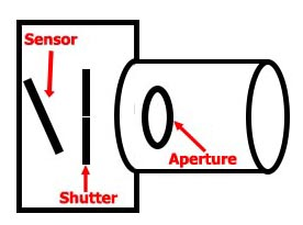 Camera exposure diagram with sensor shutter & aperture