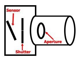 Camera diagram with sensor shutter & aperture